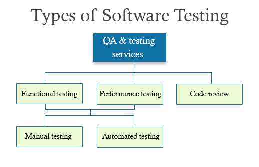 Software & Mobile Testing