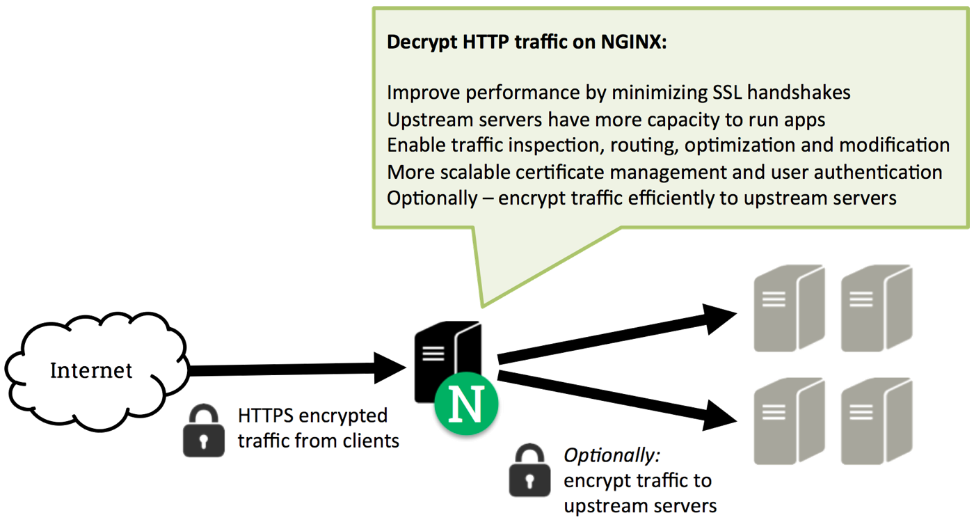 Nginx Config File For Reverse Proxy Setup Ssl Certificate