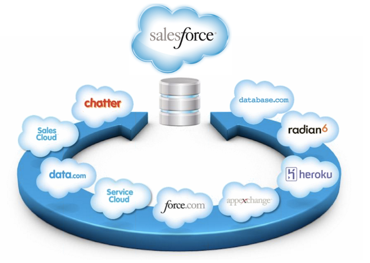 Salesforce Tutorial for Beginners: Basic Salesforce Introduction