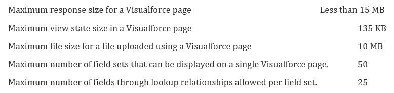 10 Reasons to Use Angular in Salesforce Visualforce Pages