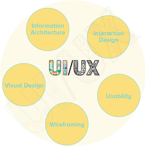 Ui ux esign tips and parts