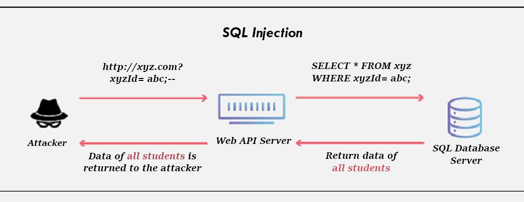 impact theory of sql