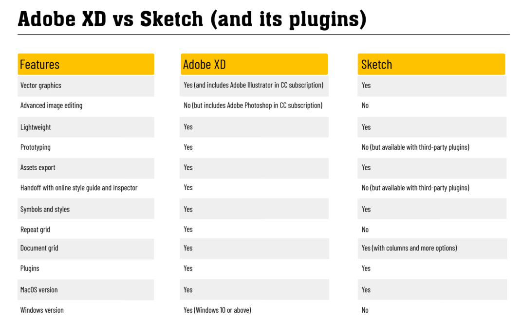 Adobe XD and Sketch Features